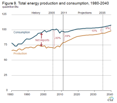 EIA US Energy Production and Consumption